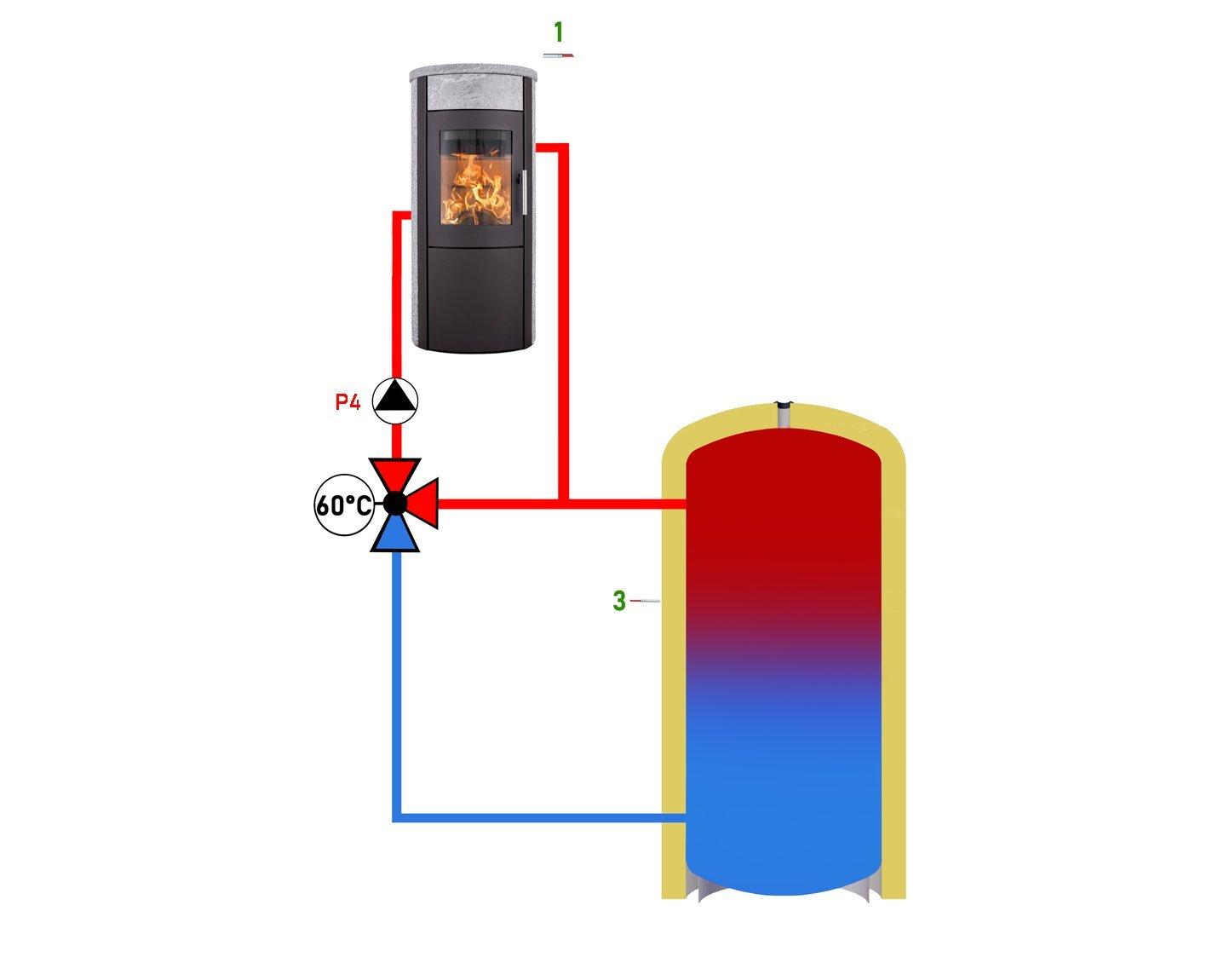 Temperaturregler Differenzregler Tds 503 Holzkessel Wasserführende Kaminöfen Sonstige