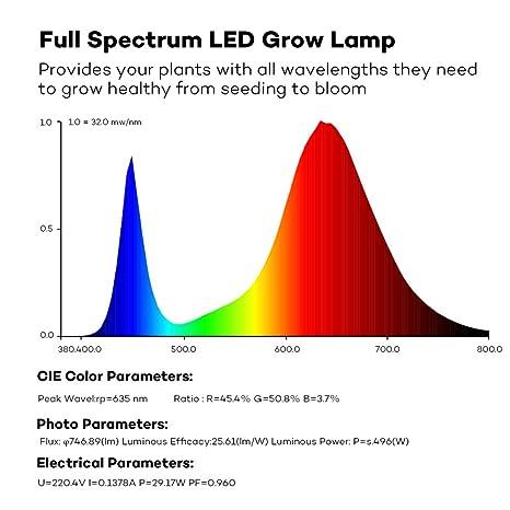 LED Grow Light Bulb, TaoTronics Full Spectrum Grow Lights for Indoor  Plants, Grow Lamp, Plant Lights for Hydroponics, Organic Soil (All  Wavelengths,