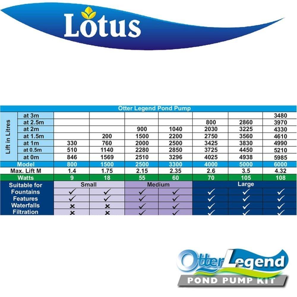 Lotus Otter Legend  Pond Pump Amazoncouk Garden  Outdoors - Amazon pond pumps