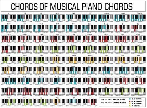 REDWPQ Cuadro de Arte de Pared Cartel de Tabla de acordes de Piano ...