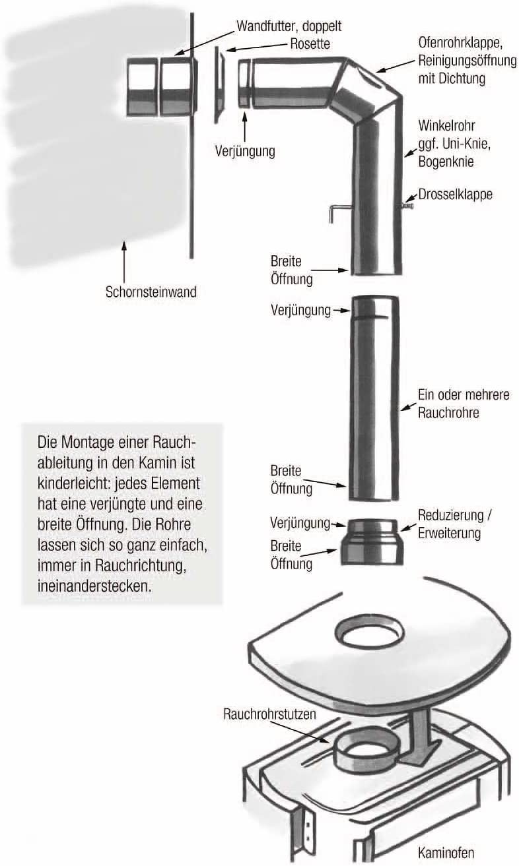 Kaminrohr schwarz f/ür Pellettofen und Kamine gerade Rauchrohr Ofenrohr Senotherm/® 2 mm /Ø 130 mm hitzebest/ändig lackiert L/änge: 250 mm