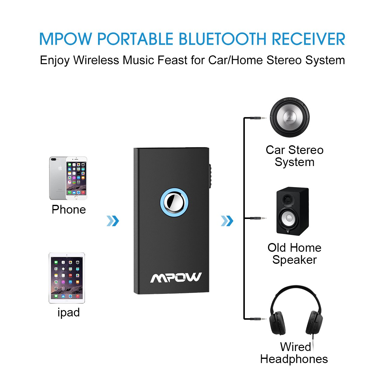 Mpow Bluetooth Receiver & Transmitter,2-in-1 Switchable Wireless Audio on