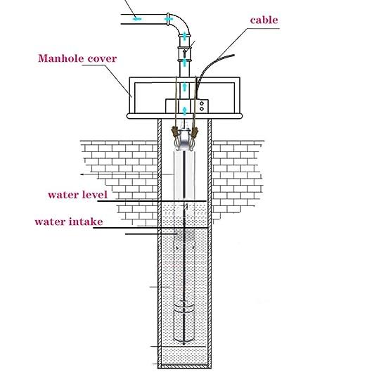 SHYLIYU Pompe De Puits Profond bo/îtier en Acier Inoxydable Pompe Puits Immerg/ée 220V 1.5HP 11800 l//h Maximum Hauteur de refoulement 56 m