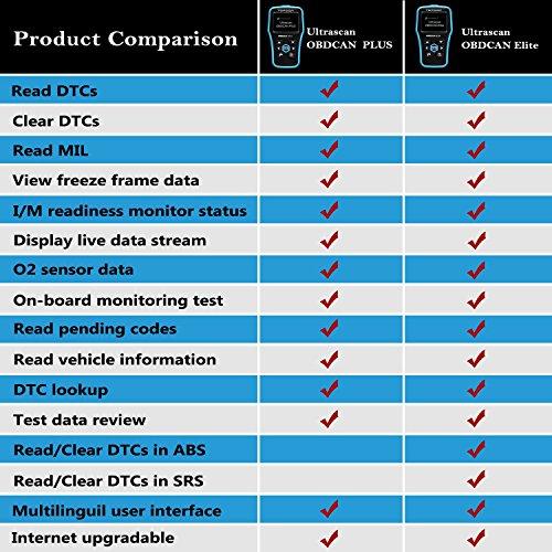 OBD2 Scanner, TT TOPDON ABS/SRS Scanner Universal CAN OBD2 Scanner OBDII Car Computer Diagnostic Tool Car Code Reader for DIY and Professional (Topdon Elite) by TT TOPDON (Image #9)