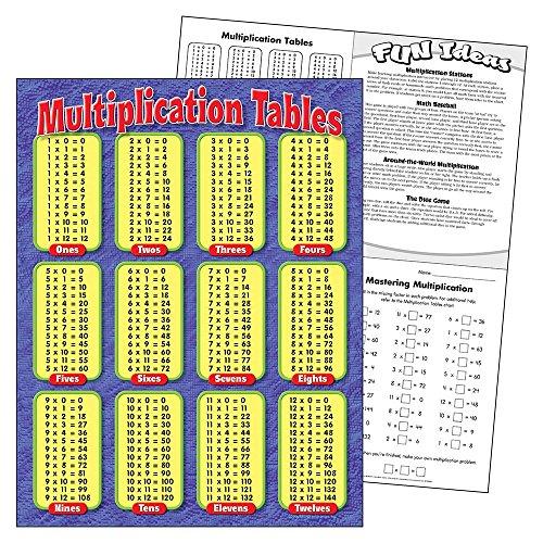 TREND enterprises Inc Multiplication Tables Learning Chart 17quot x 22quot