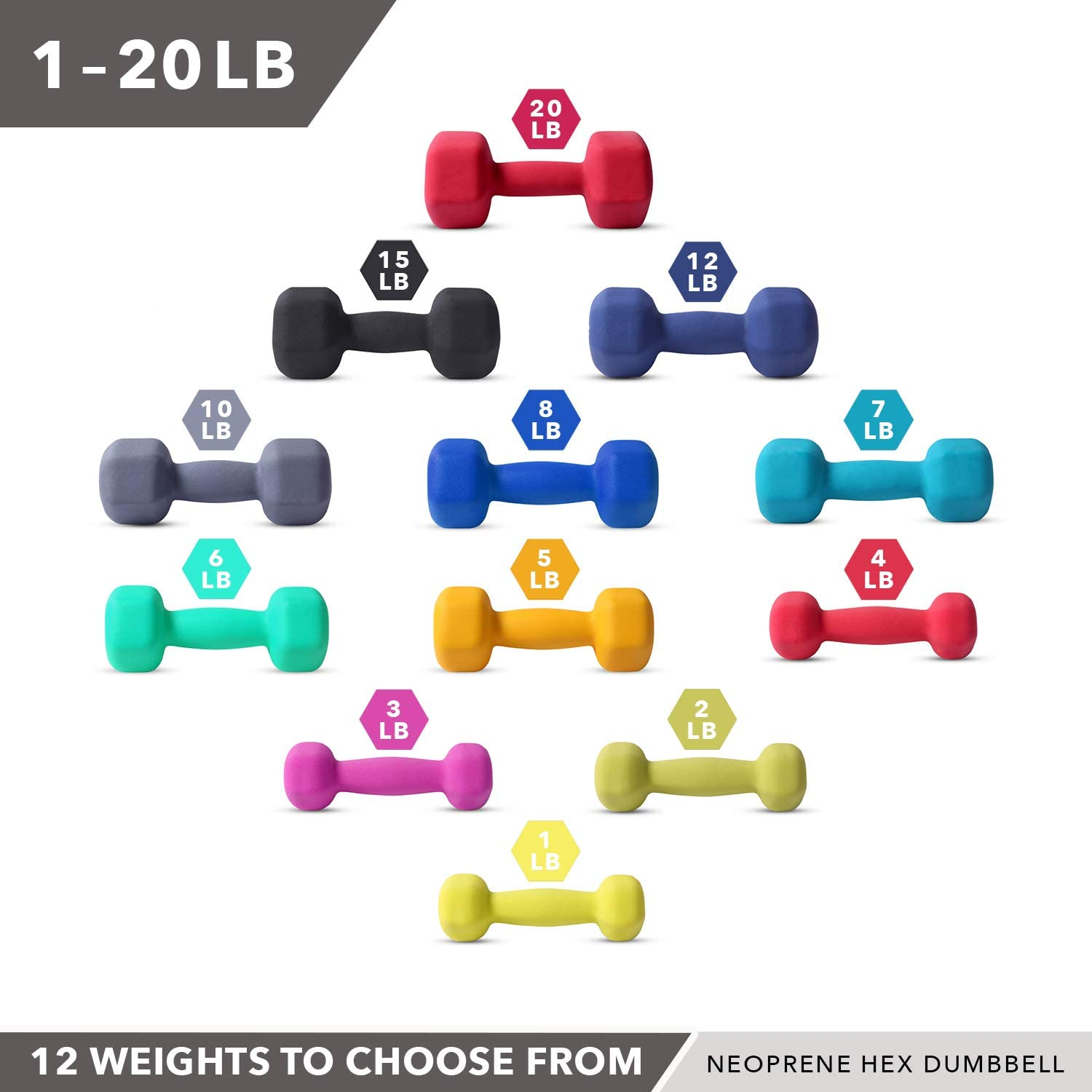 Strength Building Hexagon Shape 12 WEIGHT OPTIONS Easy to Read Hand Weights for Muscle Toning 1-20 LBS Non-Slip Weight Loss Neoprene Dumbbell Pairs by Day 1 Fitness Color Coded