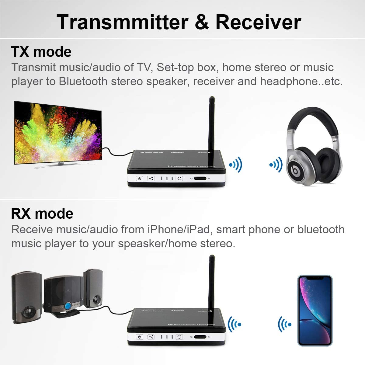 Nolan TRX HDM(with UK adapter) Bluetooth Wireless Home HD MultiLinks Stereo Music, Audio Transmitter and Receiver (A2DP), Nolan TRX HDM Bluetooth ...