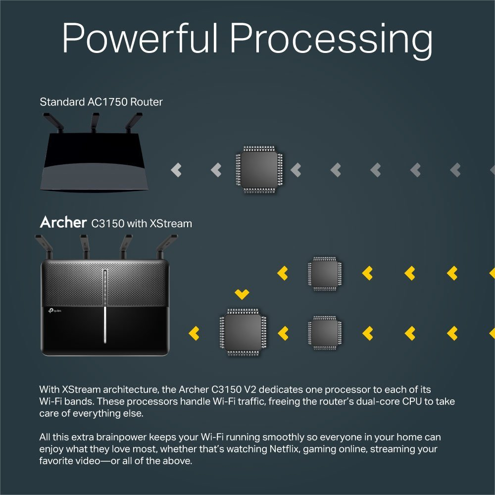 TP-LINK USA CORPORATION ARCHERC3150/_V2 AC3150 DUAL BAND WIRELESS GIGABIT ROUTER 2167MB BROADCOM 1.4GHZ DUAL-CORE CPU