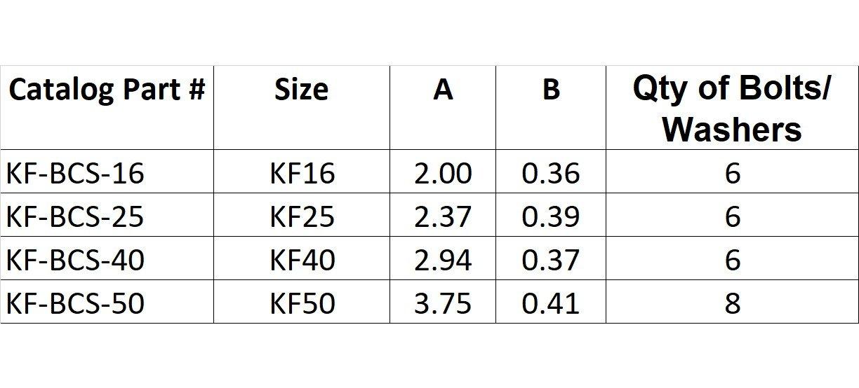 KF25 Bulkhead Clamp Set