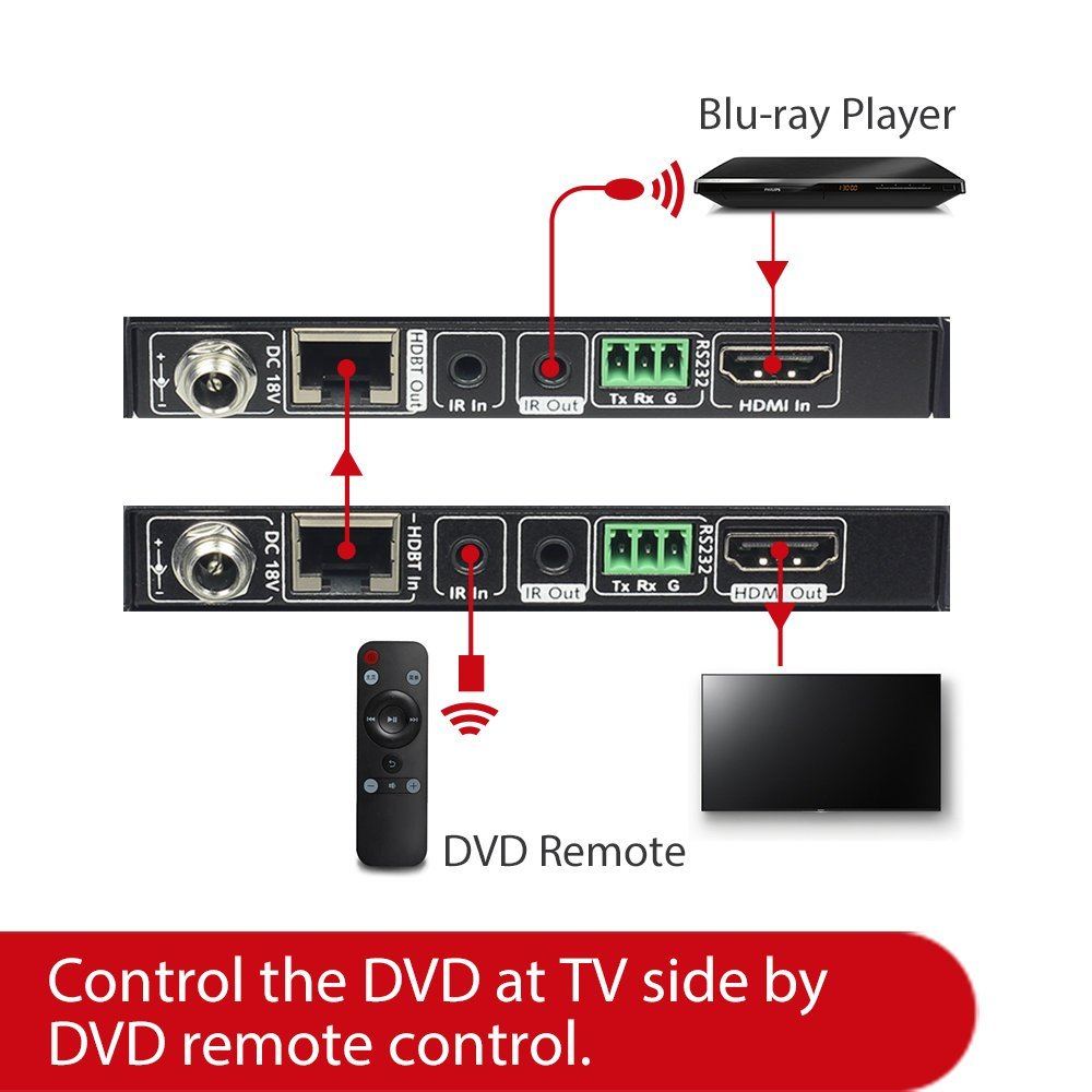 300m//1000ft 4K,HDCP2.2 Bi-Directional IR+RS232. HDR10 Dolby Atmos /& DTS:X PCM7.1 AV Access HDMI Fiber Extender HDMI 2.0 Extender 4K60Hz 18Gbps YUV 4:4:4 Over Fiber Optic Cable