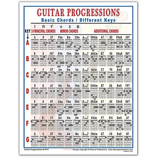 Amazon com: Guitar Progressions Chord Chart Pack of 3: Musical