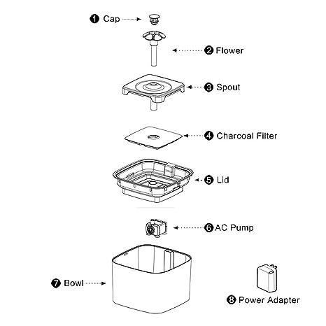 ONEVER Fuente de Agua para Mascotas, Dispensador automático de Agua para Mascotas Cat/Dog 2.5L Drinking Fountain con 3 Diferentes configuraciones de Flujo ...