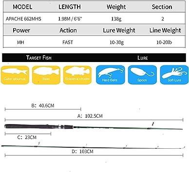 Spinning caña de Pescar Poder 1.98M 2 Sección señuelo Peso 10-30g ...