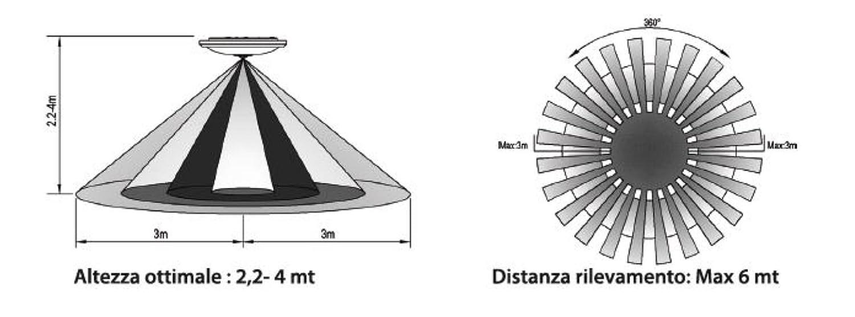 Plafón LED con sensor movimiento infrarrojos - Bravo 93003204: Amazon.es: Iluminación