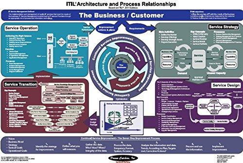 Itil V3 Process Map 11x17 V3 V3 Ramon Smitherman Amazon Com