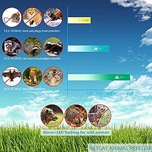 NETCAT [Upgraded 2018] Ultrasonic Animal Repeller Cat Dog squirrel Repeller Outdoor Sonic Animal Repeller Fox Deer Rodent Pest Repellent with waterproof IP44 PIR Sensor for Farm Yard Garden (1 Pack)
