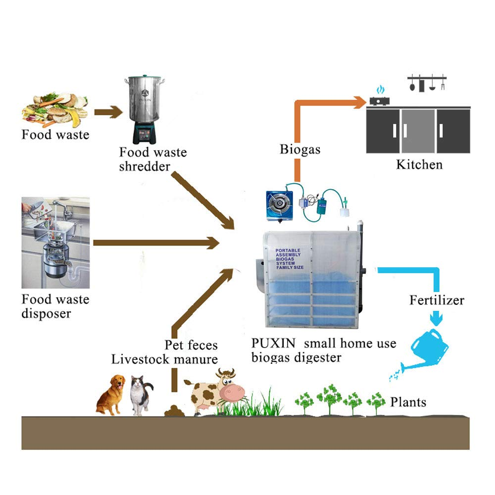 PUXIN Small Home Use Mini Biodigester Anaerobic Digester Tank To Make Biogas Fuel - - Amazon.com