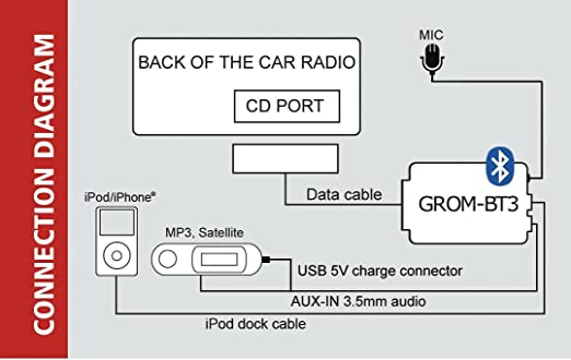 Amazon Grom Audio Vol01b3 For Select Volvo Cars Bluetooth Adapter Aux And Hd Radio Capable Cell Phones Accessories: Volvo S80 Mk2 2012 Remote Start Wiring Diagrams At Eklablog.co