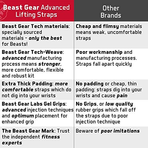 Correas Levantamiento de Pesas de Beast Gear – Correas ...