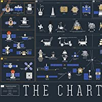 Pop Chart Lab The Chart Of Cosmic Exploration Poster 36 X 24 Inches Multi Coloured