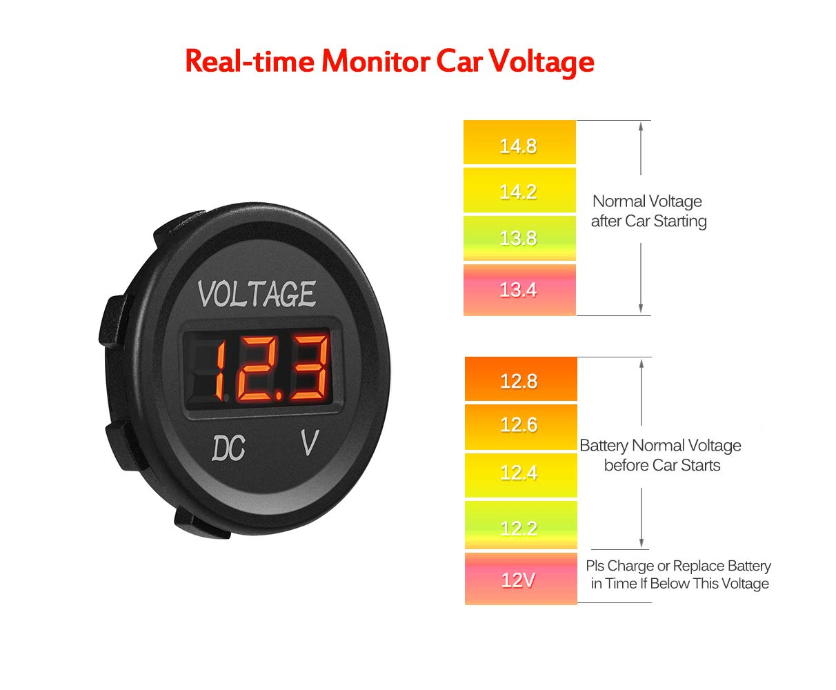 CyanHall DC 12V LED Digital Display Voltmeter Waterproof for Boat Marine Vehicle Motorcycle Truck ATV UTV Car Camper Caravan Round Panel Red