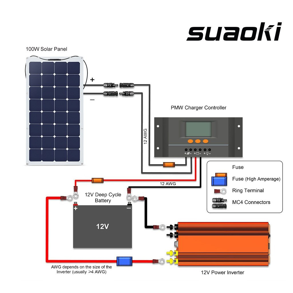 amazon com suaoki 100w 18v 12v solar panel charger sunpower cell amazon com suaoki 100w 18v 12v solar panel charger sunpower cell ultra thin flexible mc4 connector charging for rv boat cabin tent car compatibility