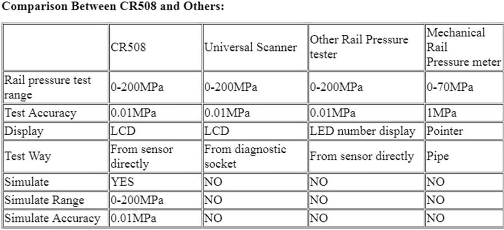 Free Size comme Montr/é pour Denso pour Delphi Matedepreso CR508 Num/érique Commune Pression Rail Testeur et Simulateur Capteur Test Haute Tension Moteur Diagnostic Outil pour Bosch