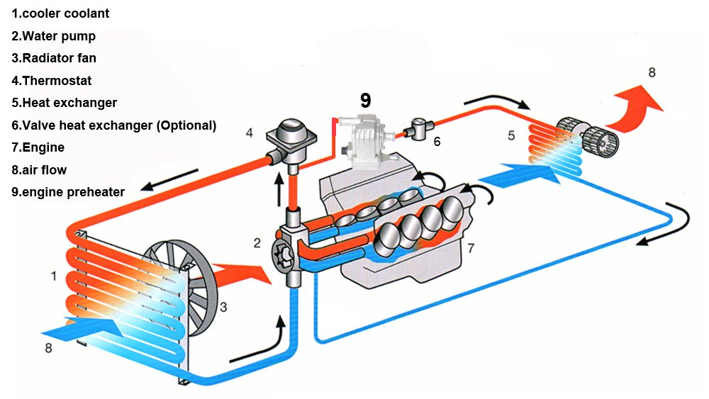 engine diagram heater flow