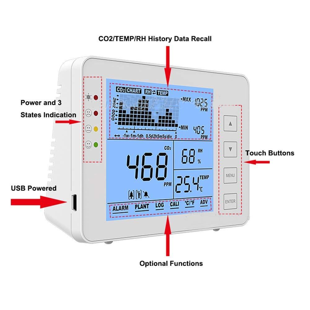 0~5000 ppm Reichweite Elikliv CO2-Messger/ät f/ür den Innenbereich Kohlendioxid-Detektor Wandmontage NDIR-Sensor Temperatur und relative Luftfeuchtigkeit Luftqualit/ätsmonitor