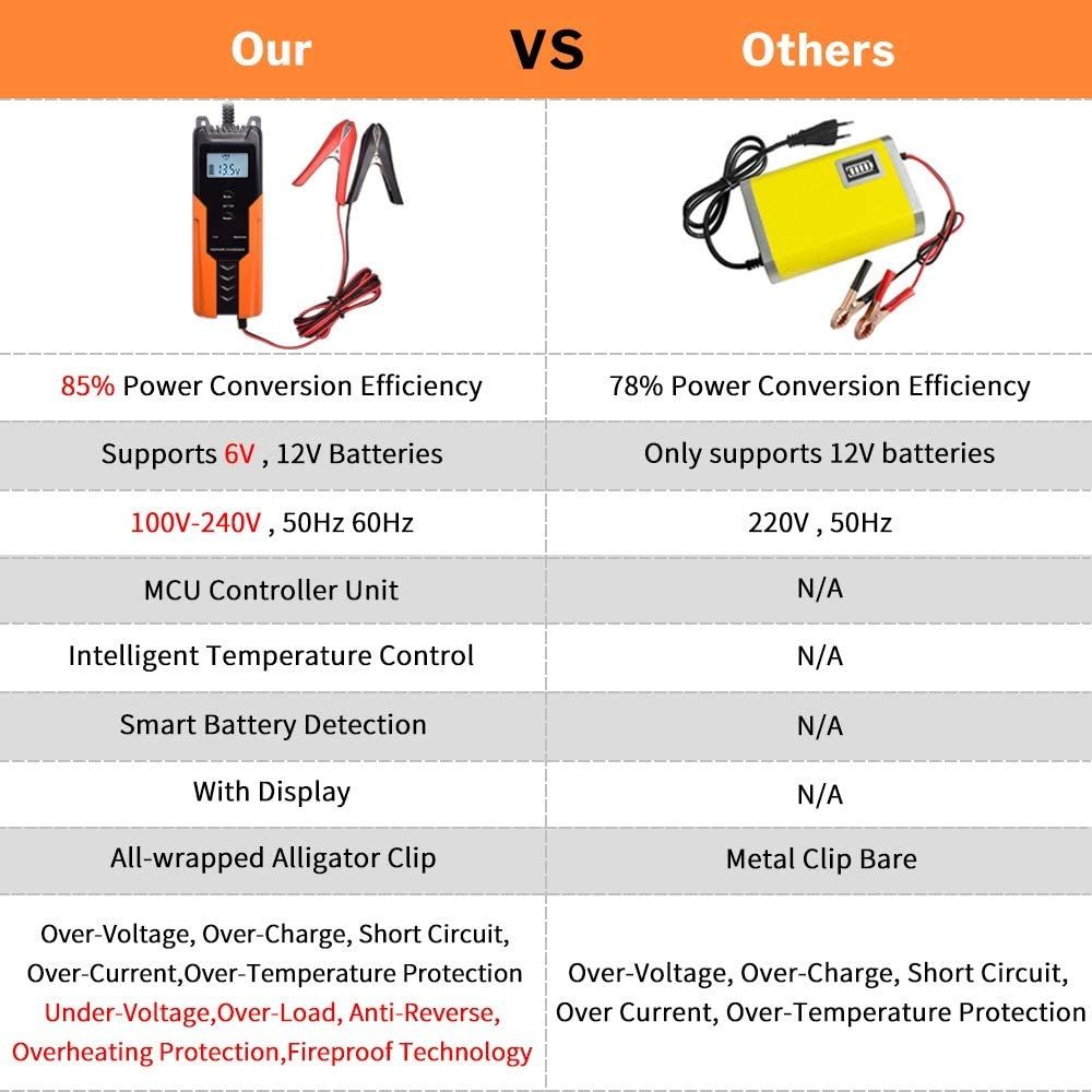 6V//12V 4A Battery Charger Smart Fully Automatic Charger Maintainer Portable Trickle Battery Charger with Winter Mode and Advanced Diagnostic Testing Functions