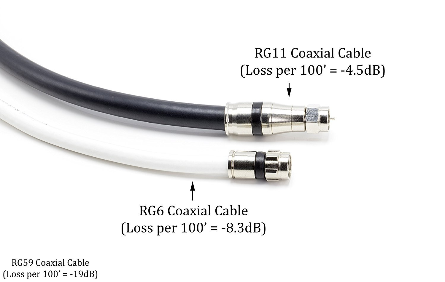 Amazon.com: THE CIMPLE CO - 150 Foot RG-11 Coaxial Cable, Made in The USA | F Type Cable High Definition with RG11 Coax Compression Connectors – (Black): ...