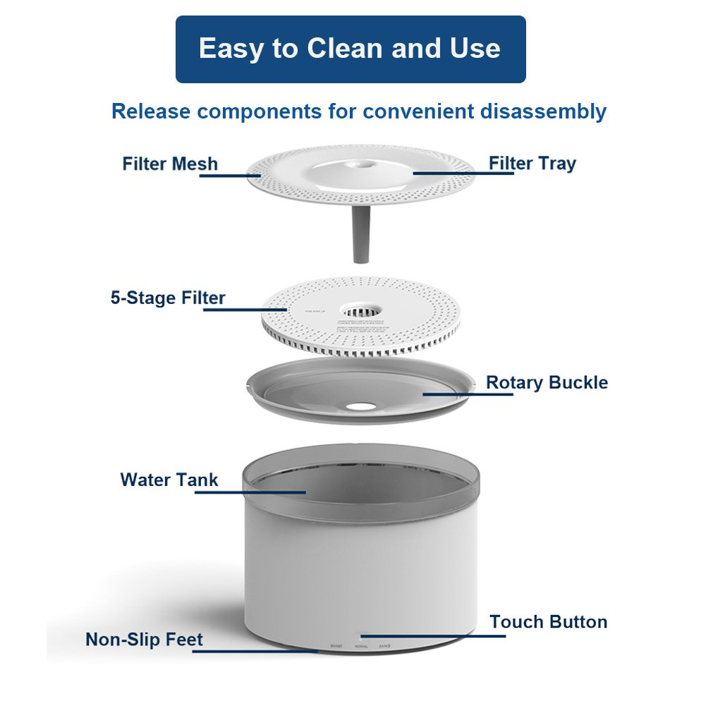Amazon.com : Flightbird Smart Cat Water Fountain, 3 Modes 5-Stage Purification Filter, IPX6 Waterproof Water Shortage Alert Water Purifier, ...