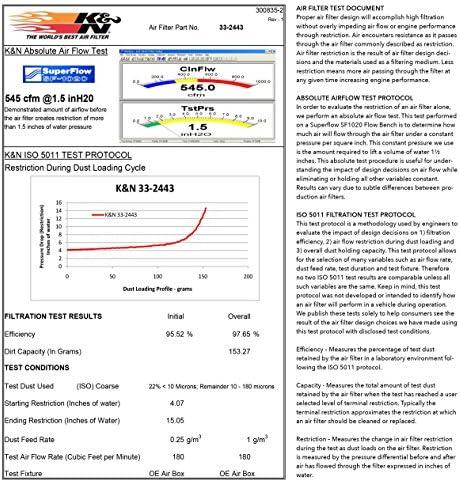 Okay&N Engine Air Filter: High Performance, Premium, Washable, Replacement Filter: 2010-2019 Toyota/Lexus/Mitsubishi (Highlander, RAV4, Sienna, Avalon, Camry, ES 350, NX300, Rx350, L200, Triton), 33-2443