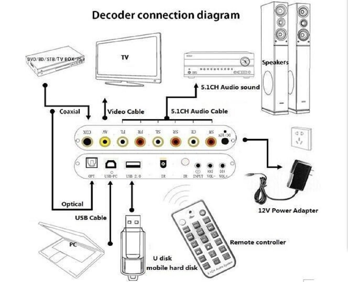 Segolike 51 Ch Audio Decoder Spdif Coaxial To Rca Dts Ac3 Digital Speaker Subwoofer Wiring Diagram Cable And Amplifier Analog Converter For Xbox Ps3 Electronics