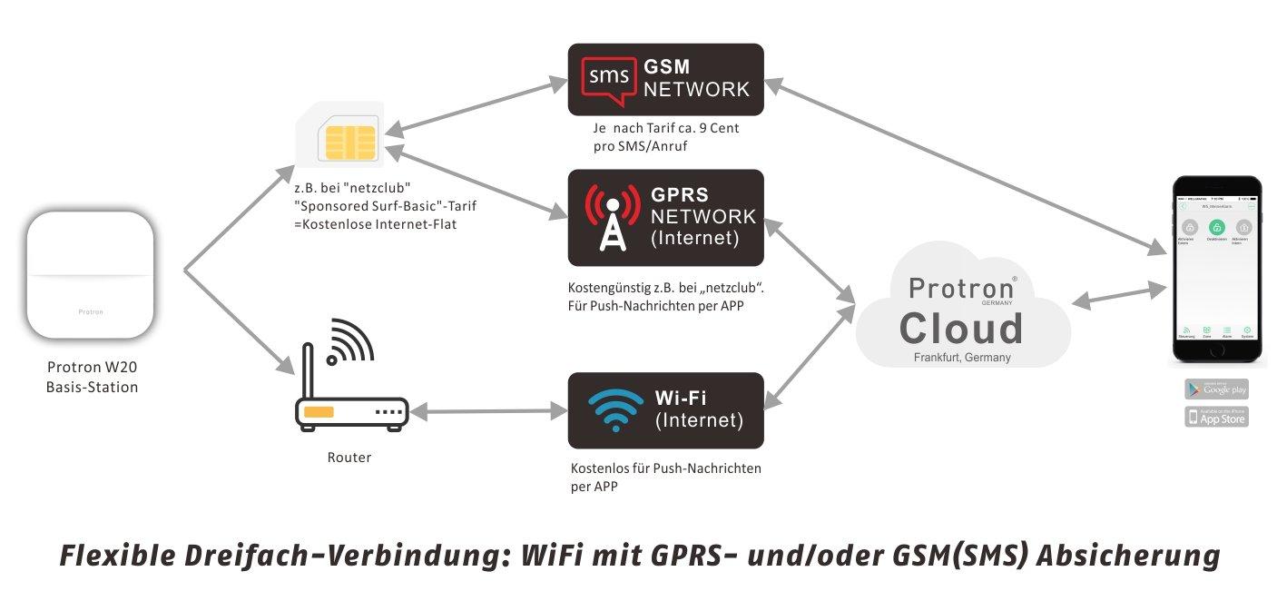 PROTRON W20 Smart Home GSM Wifi Alarma con fuente de alimentación, PIR Sensor Detector de metales, para puertas y ventanas, 2 x RFID, 2 x mando a distancia ...
