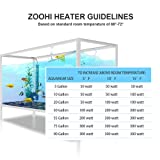 zoohi Submersible Aquarium Heater 300w Fish Tank