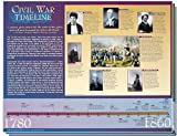 Civil War Timeline -Classroom Poster Set