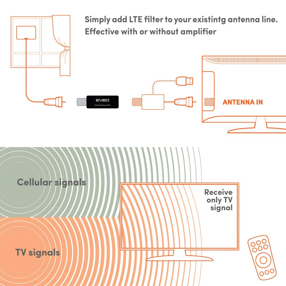 Filters 4G Signal for a Clear Digital HD TV Antenna Channels HDTV Antenna Signal Purifier LTE Filter/for TV Antennas