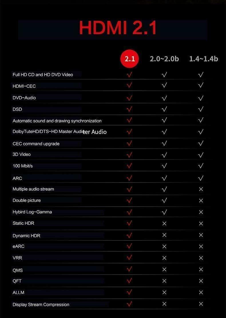 eARC 2 Pack - HDMI 2.1 4:4:4 BoltLion BL-694722 3 Feet Ultra 8K HDMI Cable Black Dynamic HDR 10 Dolby Vision HDCP2.2 8K@120Hz, 4K@60Hz, 48Gbps