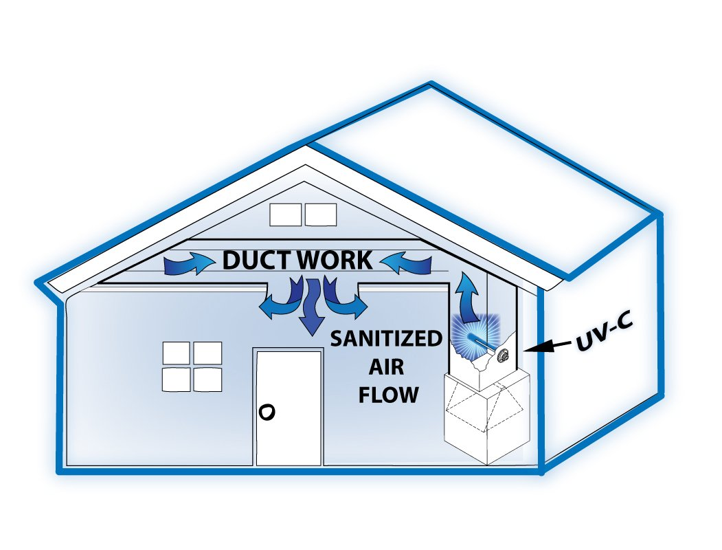 Bio Shield Uv C Air Sanitizer System Cleans Of Wiring A Building Clipart Etc Bacteria Germs Mold And Allergens Home Improvement