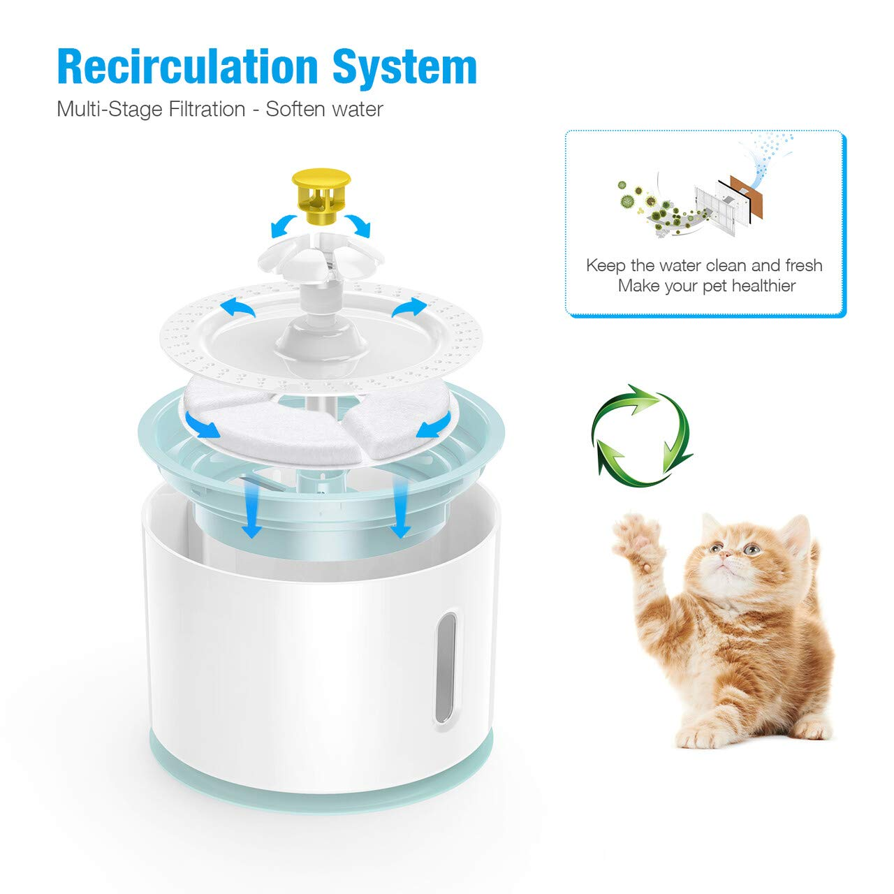 isYoung Pet Fountain, LED 81oz/2.4L Automatic Cat Fountain Dog Water Dispenser for Cats, Dogs
