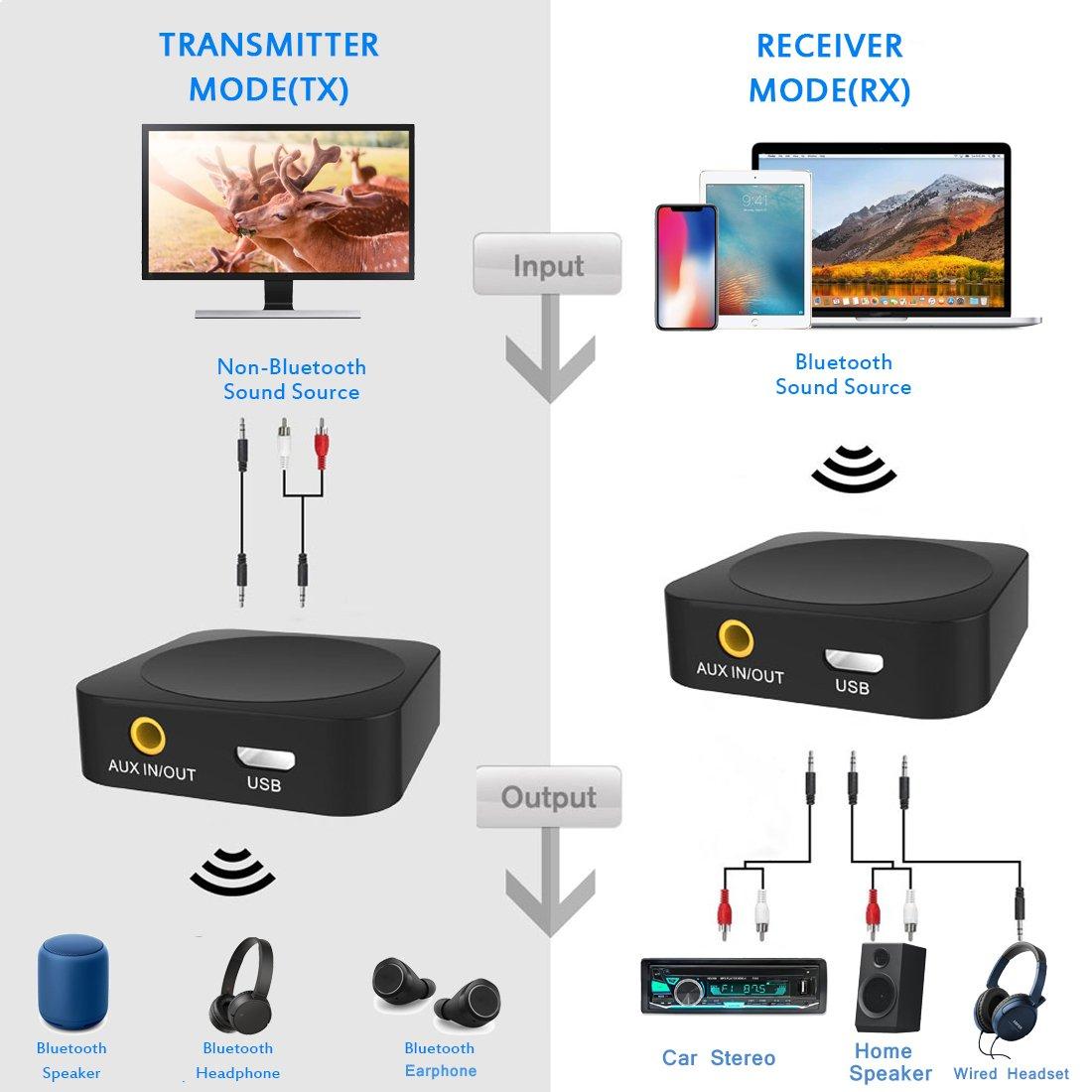 StarPlayer Wireless Transmitter Empfänger Bluetooth Adapter Funktion 2-in-1 Transmitter & Receiver, 3.5mm Aux Port Bluetooth 4.2 Apt-X Geringe Verzögerung für TV, PC, Kopfhörer, Heim Stereoanlage und Auto Soundsysteme etc