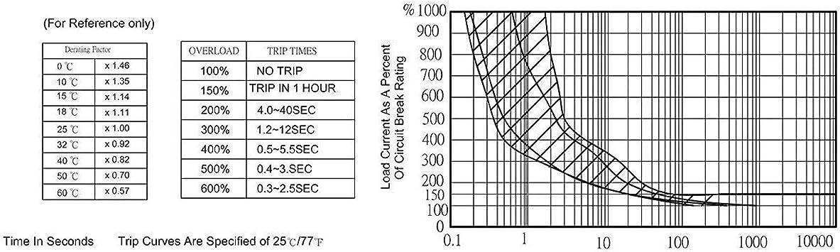 30A Schutzschalter Wasserdichte Drucktaste R/ückstellbare Thermosicherung Schutzschalter Schalttafeleinbau 10A 20A 15A Tree-on-Life 5A