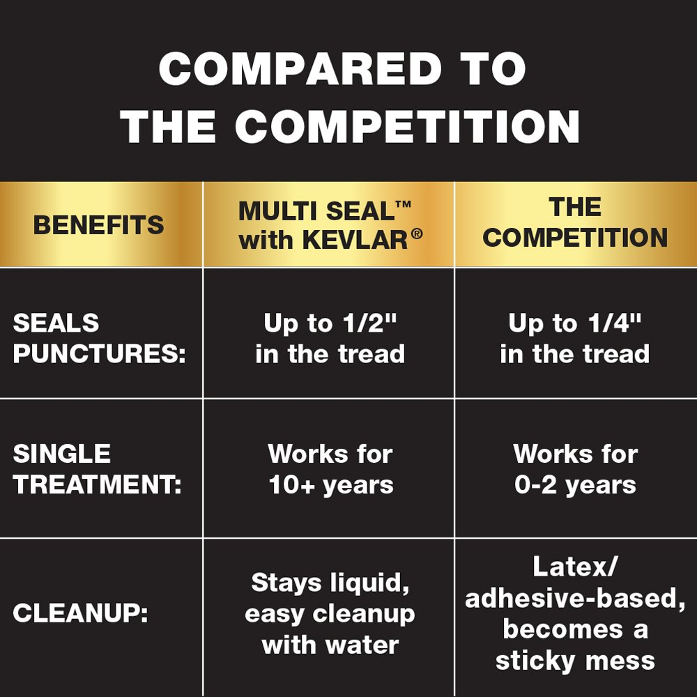 MULTI SEAL Tire Sealant with KEVLAR — Sportsman Formula, 32 fl. oz by MULTI SEAL (Image #3)