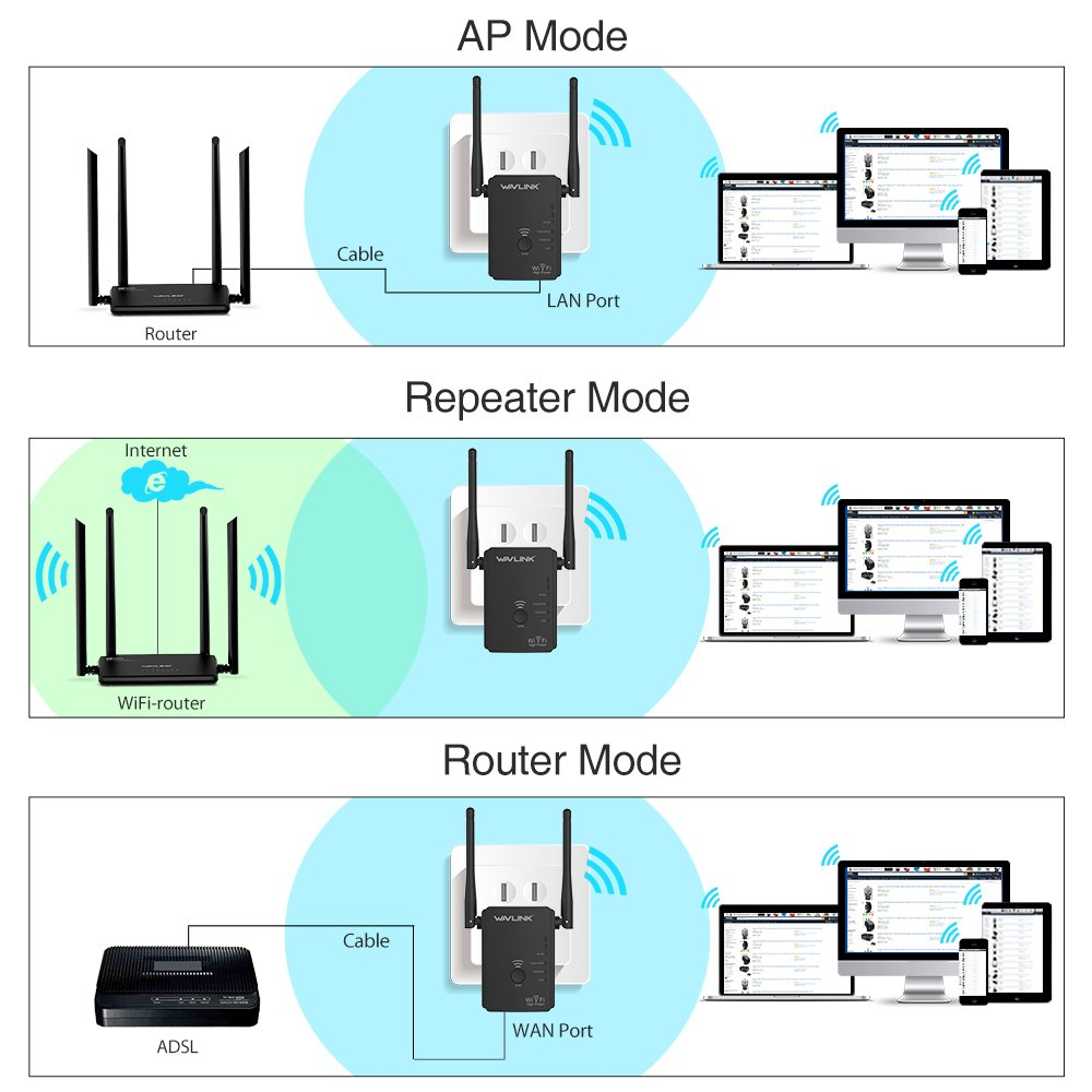 Wavlink High Power Wifi Range Extender 300Mbps Wifi Repeater Router ...