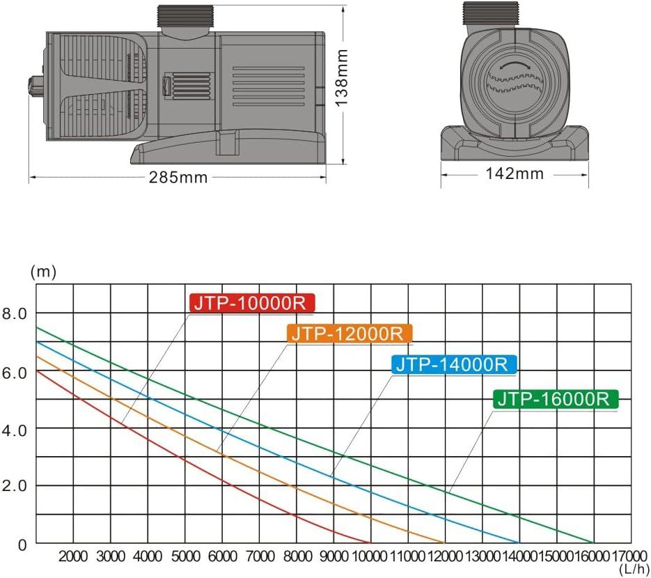 TTPompa per stagni e per ruscelli SunSun JTP-10000 SuperEco 10.000 l//h 80W