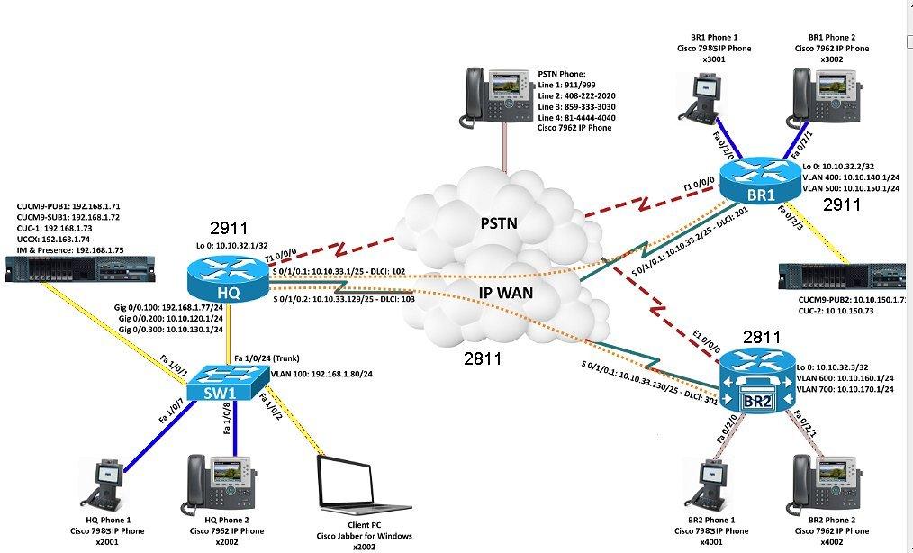 Amazon Cisco Ccna Collaboration Advanced Lab Kit Kevin