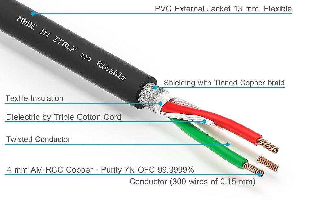 Ricable Power U4P - al metro - Cable apantallado de transmisión eléctrica 3 x 4 mm² End con corrugado tubo 13 mm. Conductores de cobre puro am-rcc.