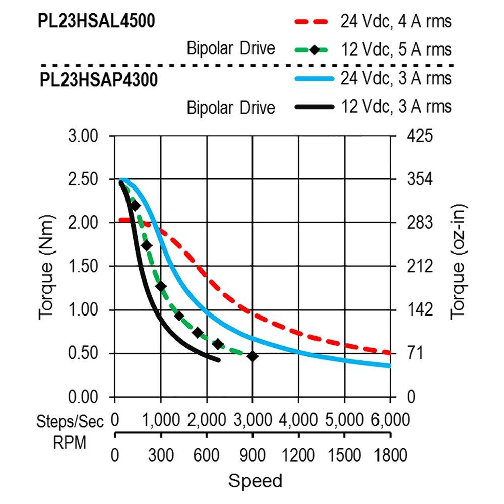 Moons NEMA23 - Motor paso a paso de alta torsión 3,3 Nm 5 A 2 ...
