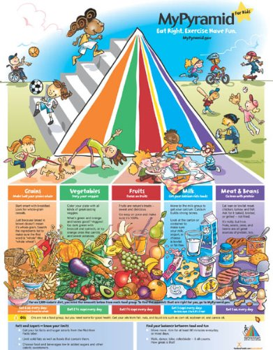 MyPyramid Kids Poster - Food Pyramid Poster